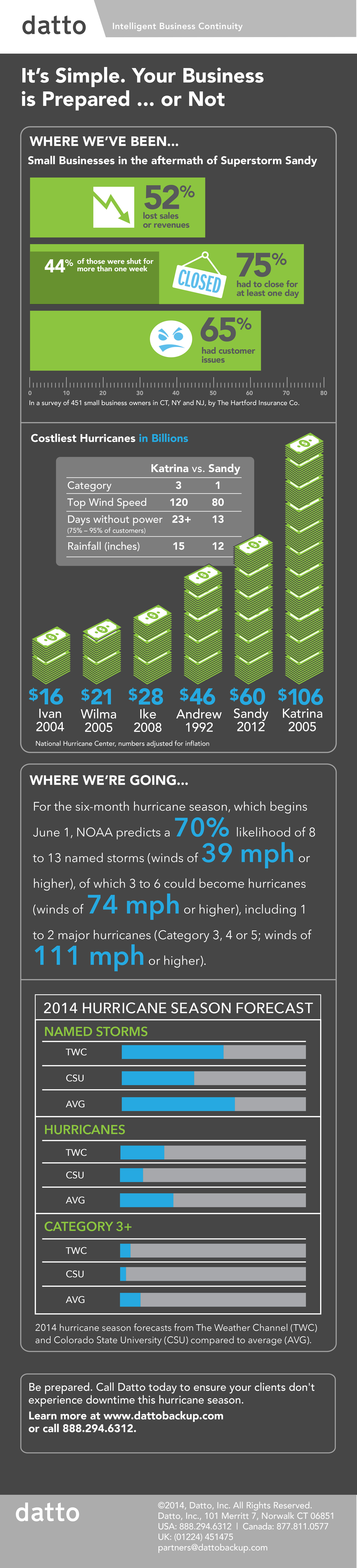 2014-Hurricane_Infographic_BRANDED